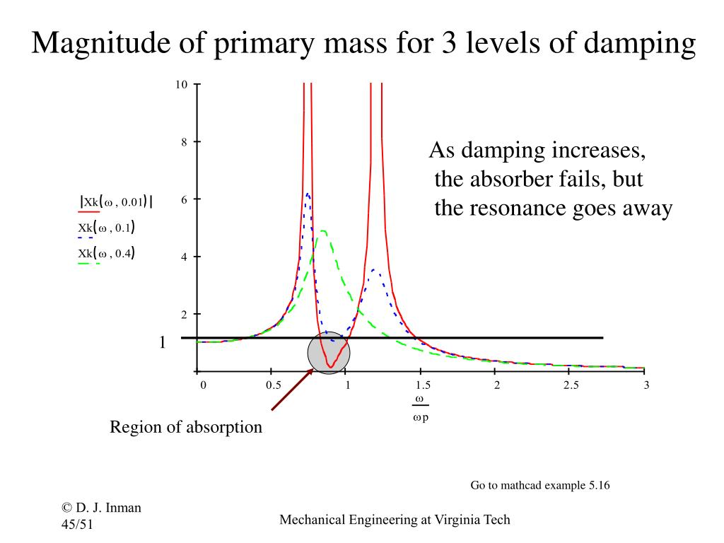 Magnitude of primary mass for 3 levels of damping