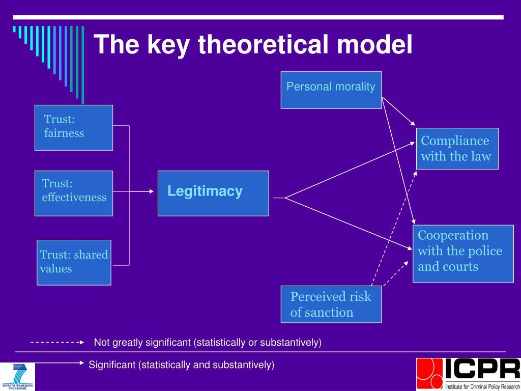 The key theoretical model