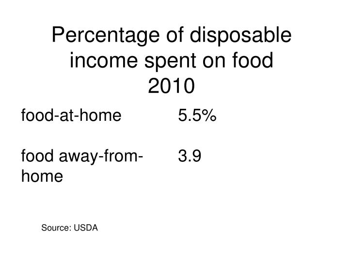 Percentage of disposable income spent on food 2010