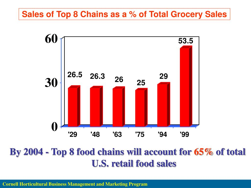 Sales of Top 8 Chains as a % of Total Grocery Sales