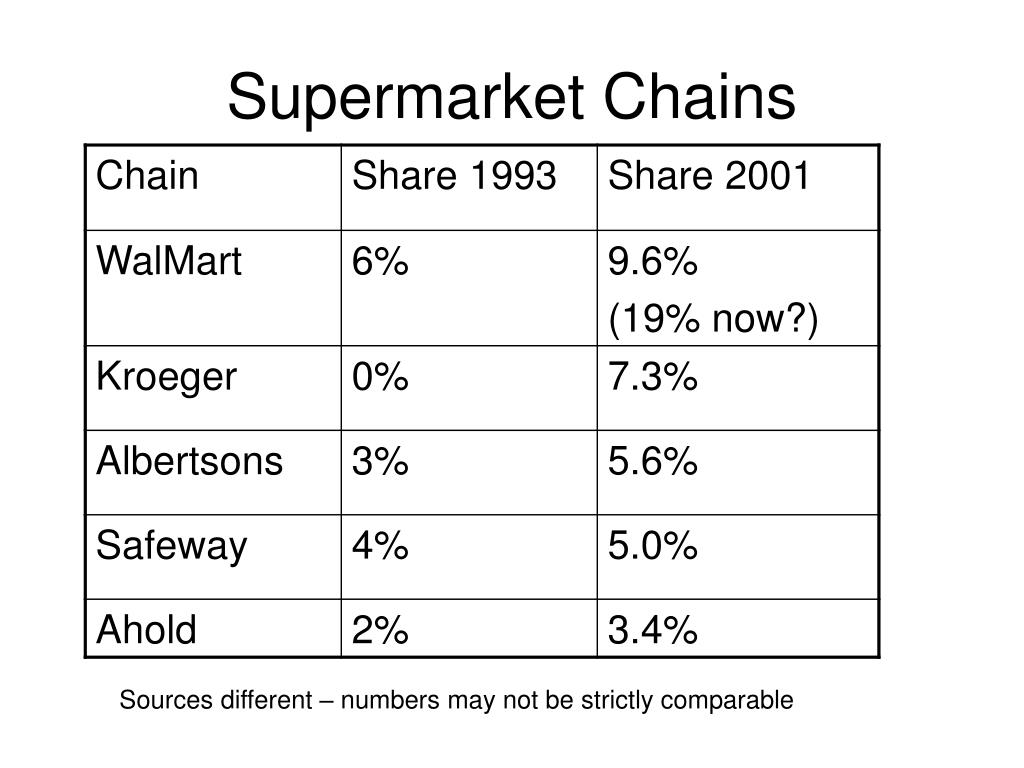 Supermarket Chains