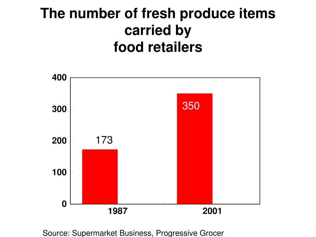 The number of fresh produce items carried by