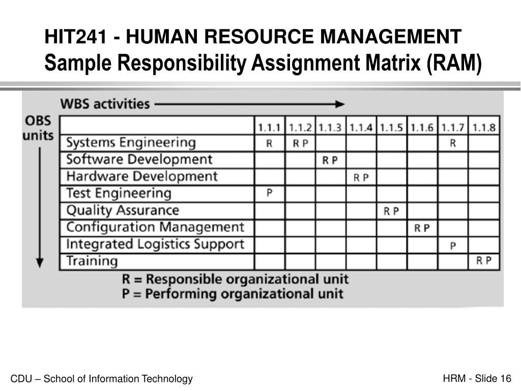 HIT241 - HUMAN RESOURCE MANAGEMENT
