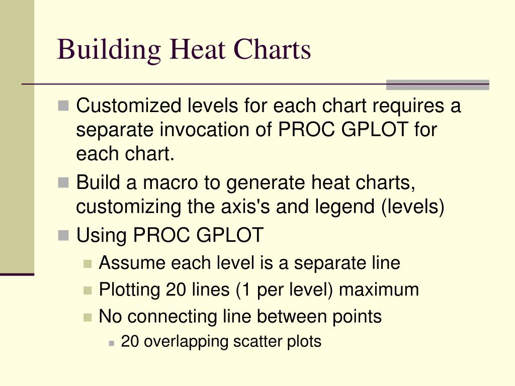 Building Heat Charts