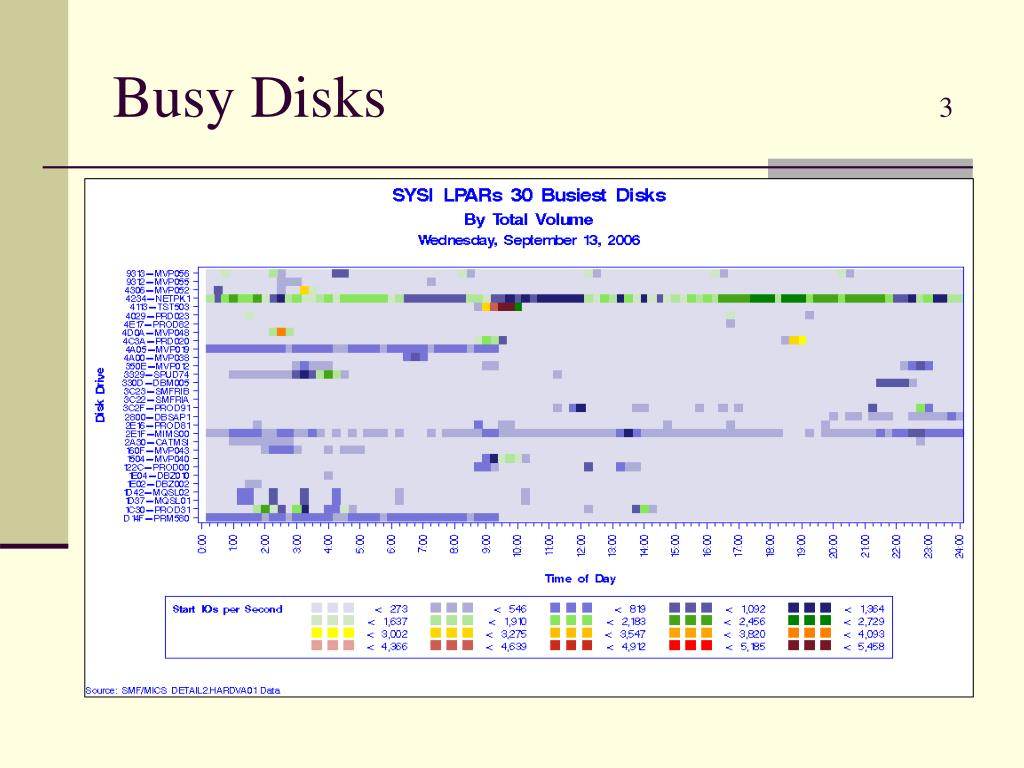 Busy Disks
