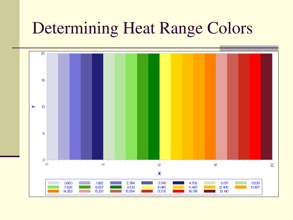 Determining Heat Range Colors