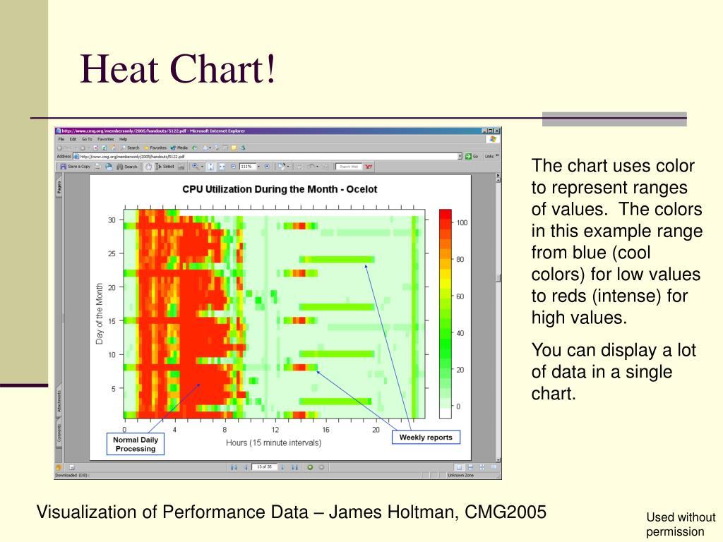 Heat Chart!