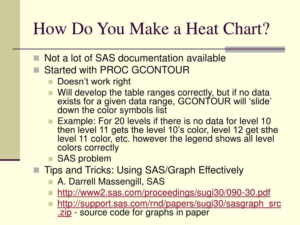 How Do You Make a Heat Chart?
