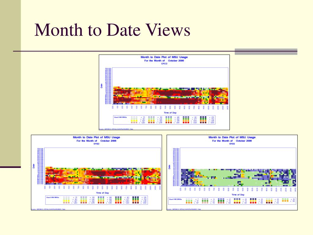 Month to Date Views