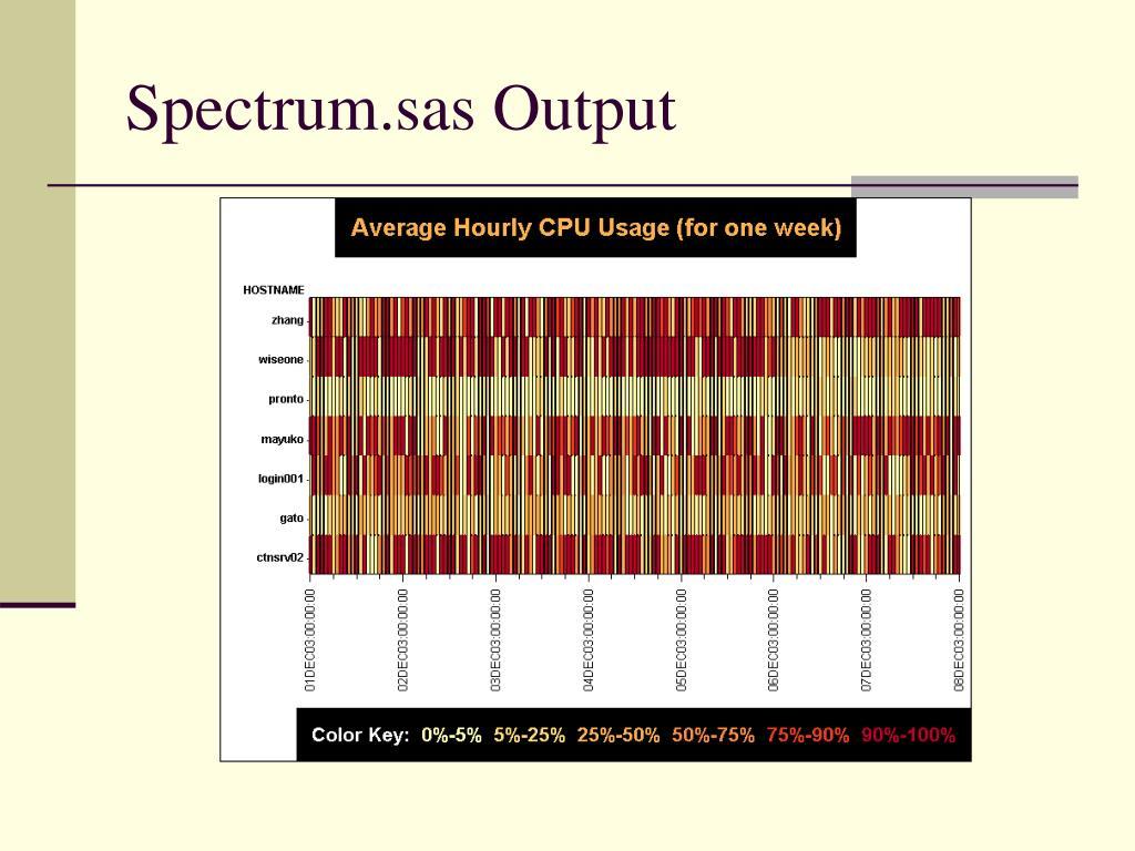 Spectrum.sas Output