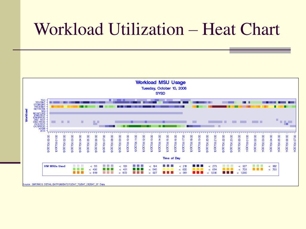 Workload Utilization – Heat Chart
