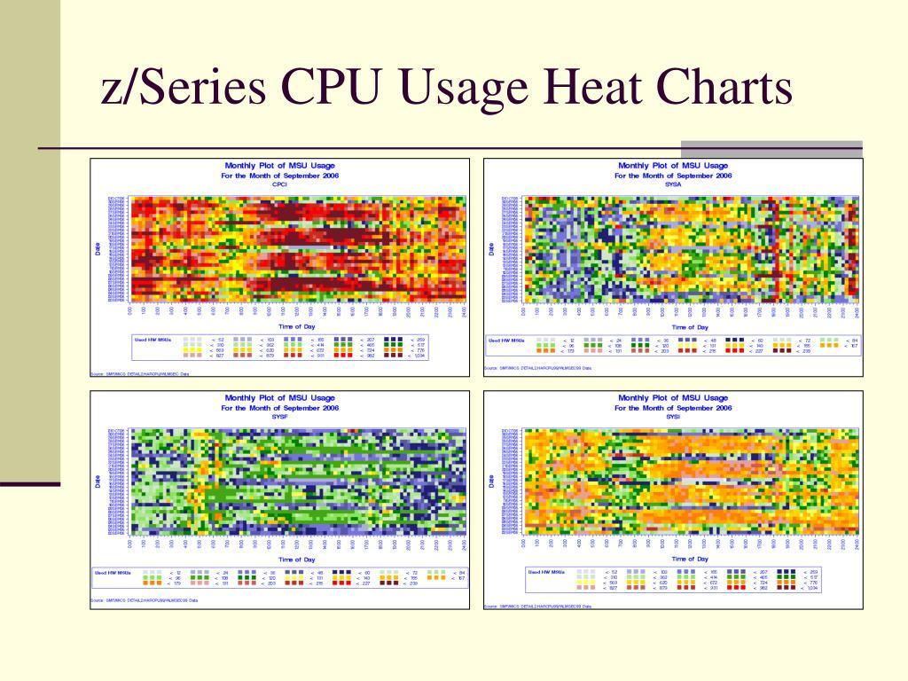 z/Series CPU Usage Heat Charts