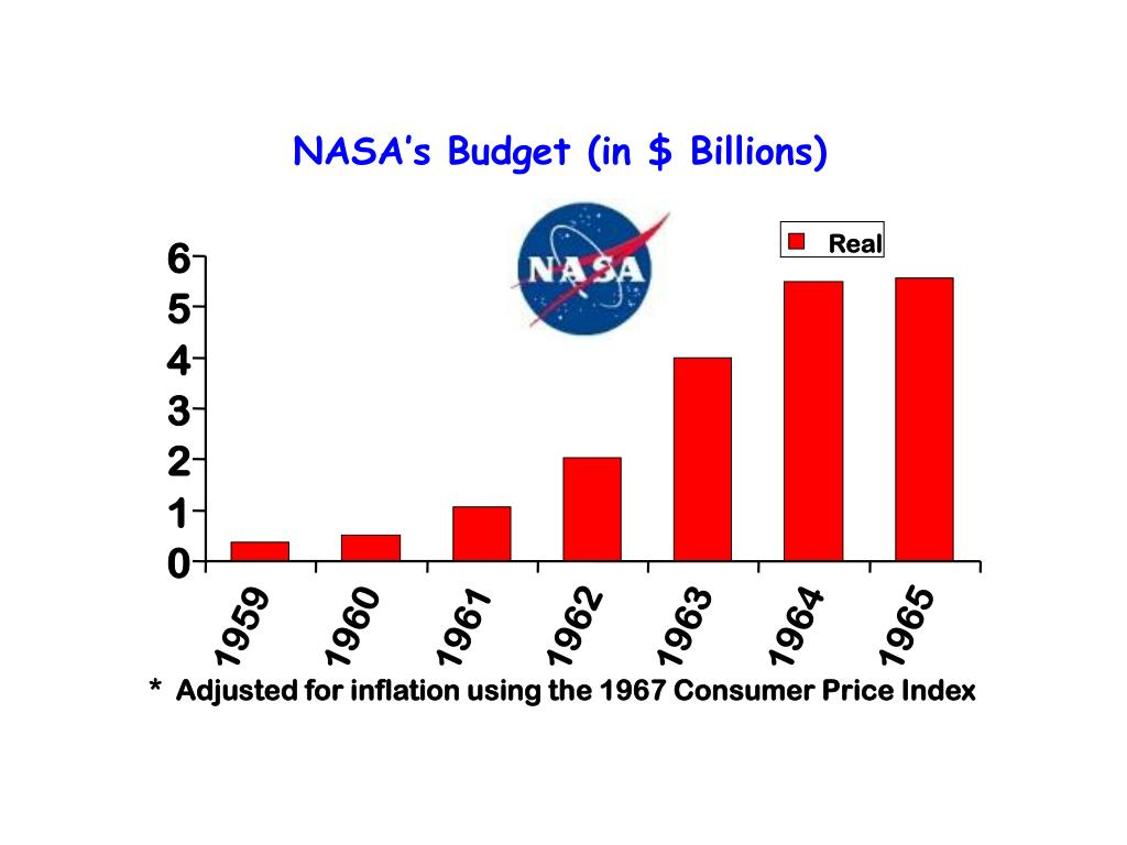 NASA's Budget (in $ Billions)