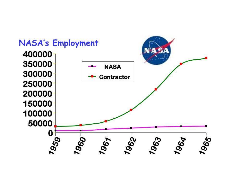 NASA's Employment