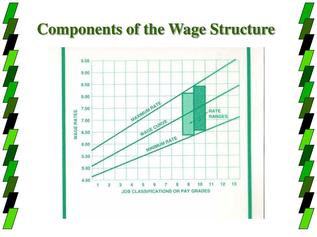 Components of the Wage Structure
