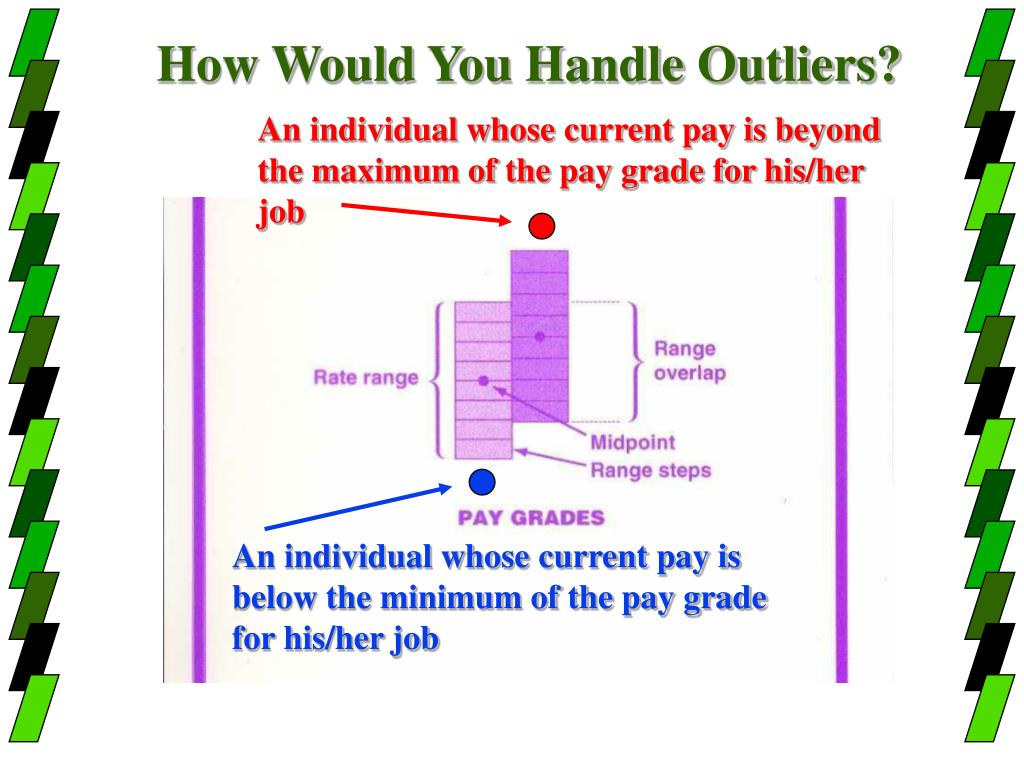 How Would You Handle Outliers?