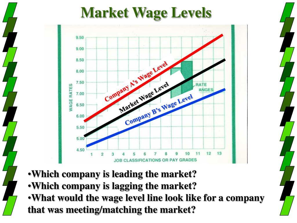 Market Wage Levels