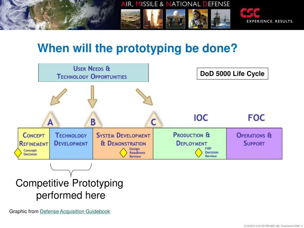 Competitive Prototyping