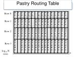 pastry routing table