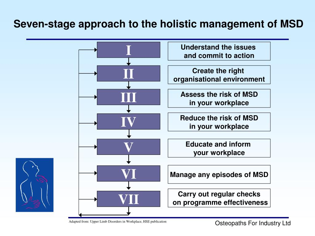Seven-stage approach to the holistic management of MSD