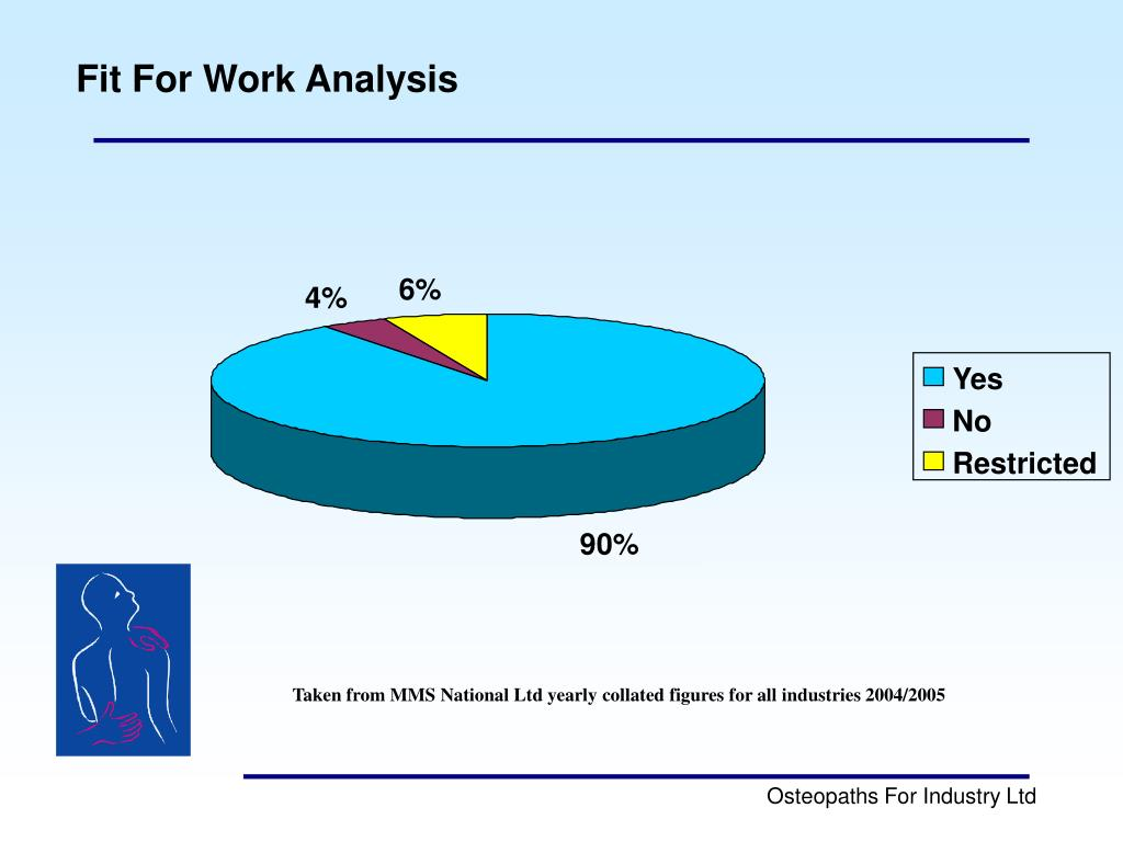 Fit For Work Analysis
