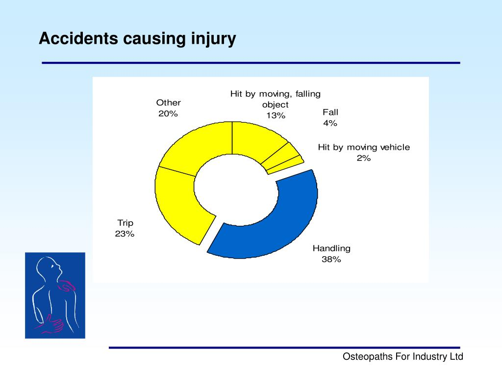 Accidents causing injury