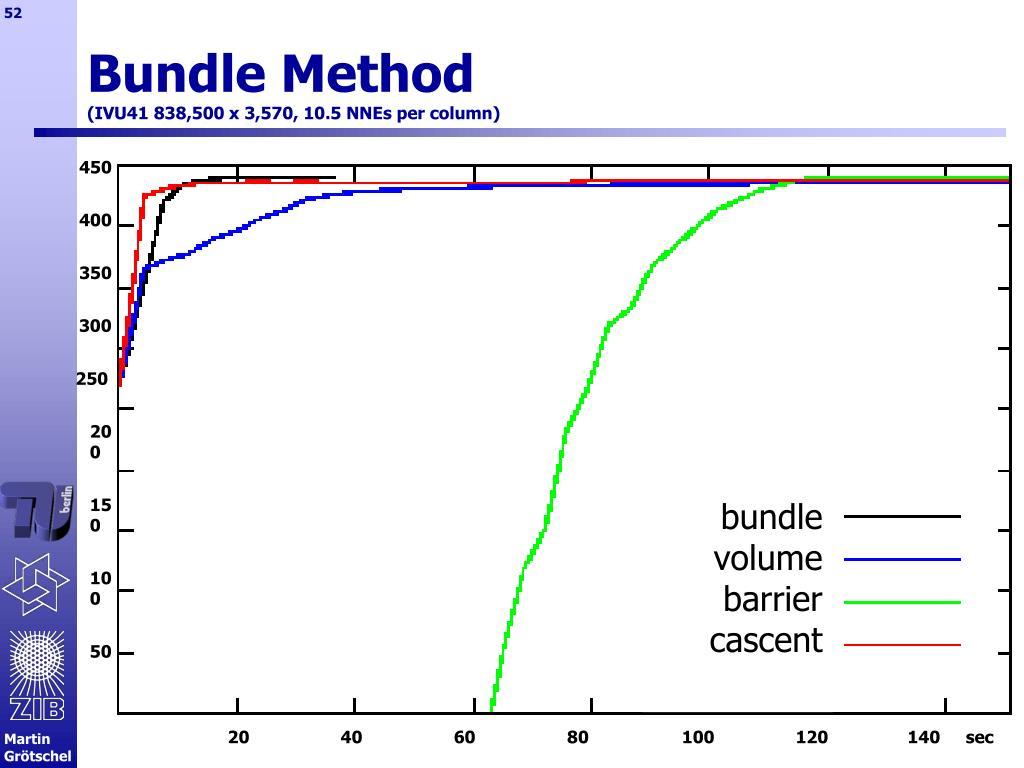 Bundle Method