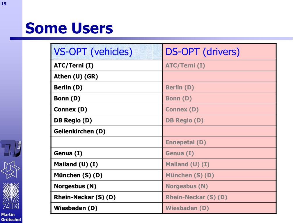 Some Users