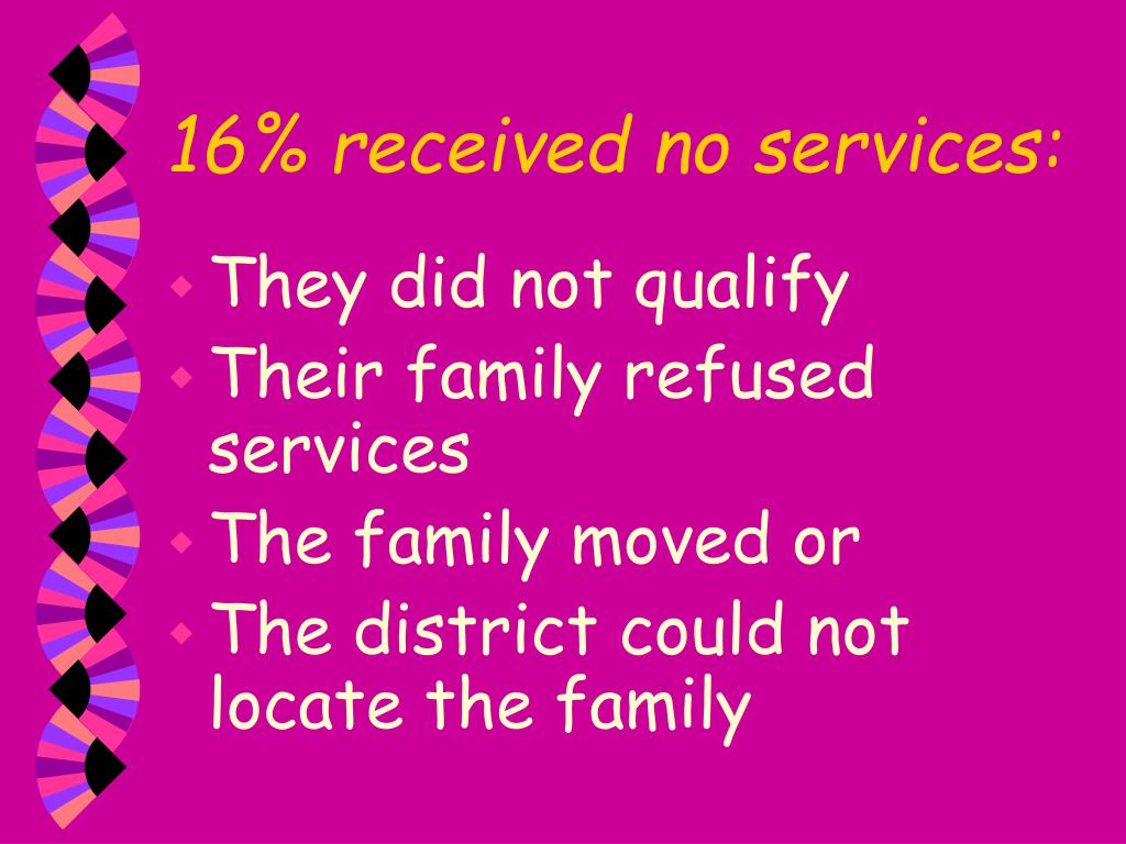 16% received no services: