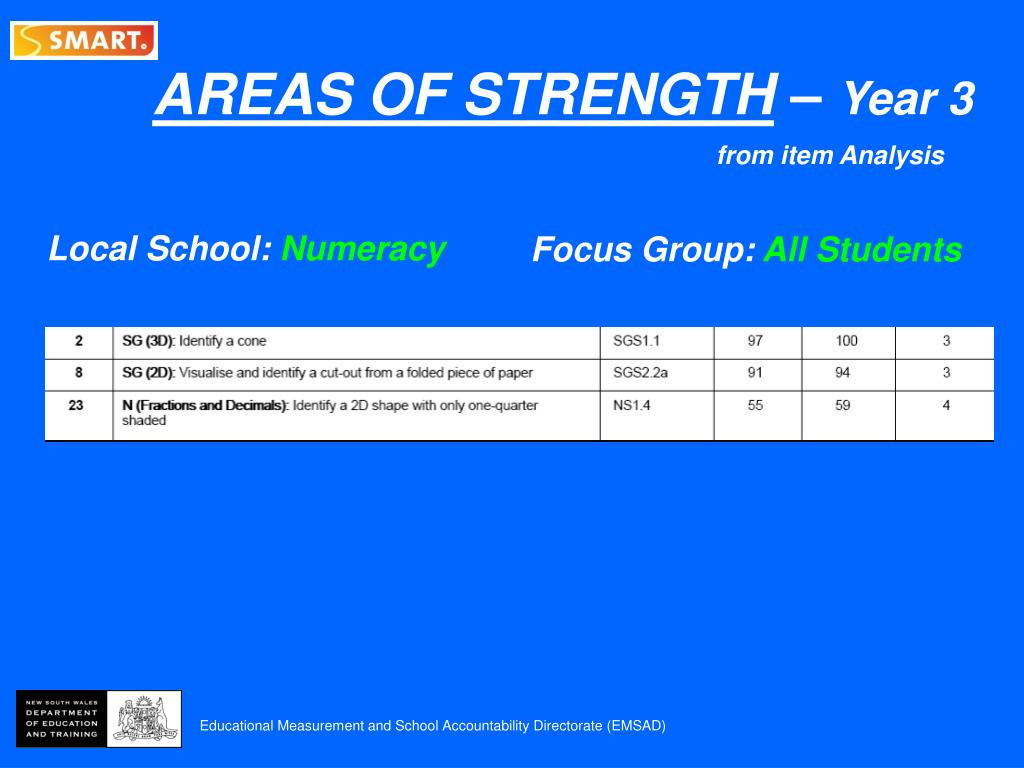 AREAS OF STRENGTH