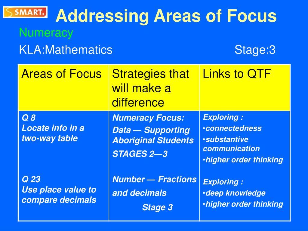 Addressing Areas of Focus