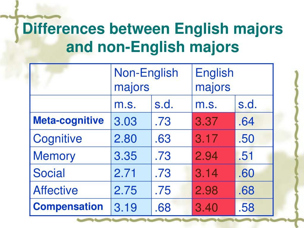 Differences between English majors and non-English majors