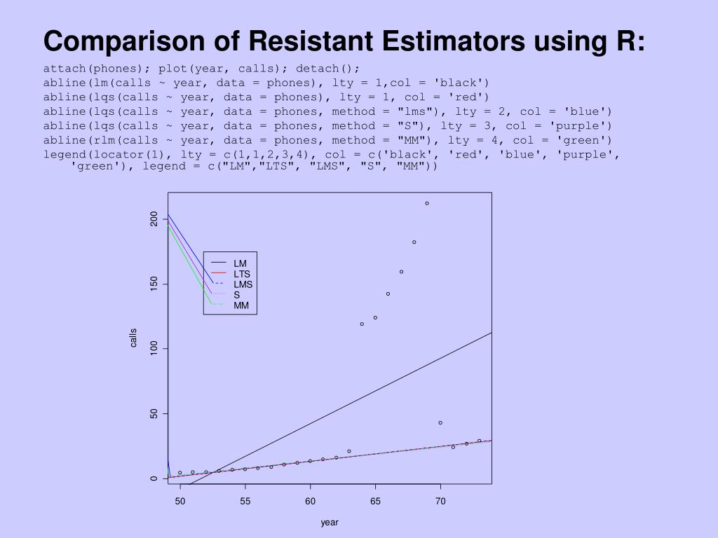 Comparison of Resistant Estimators using R: