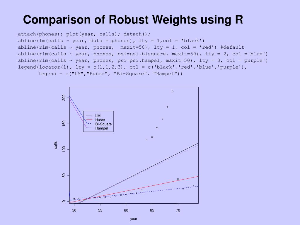 Comparison of Robust Weights using R