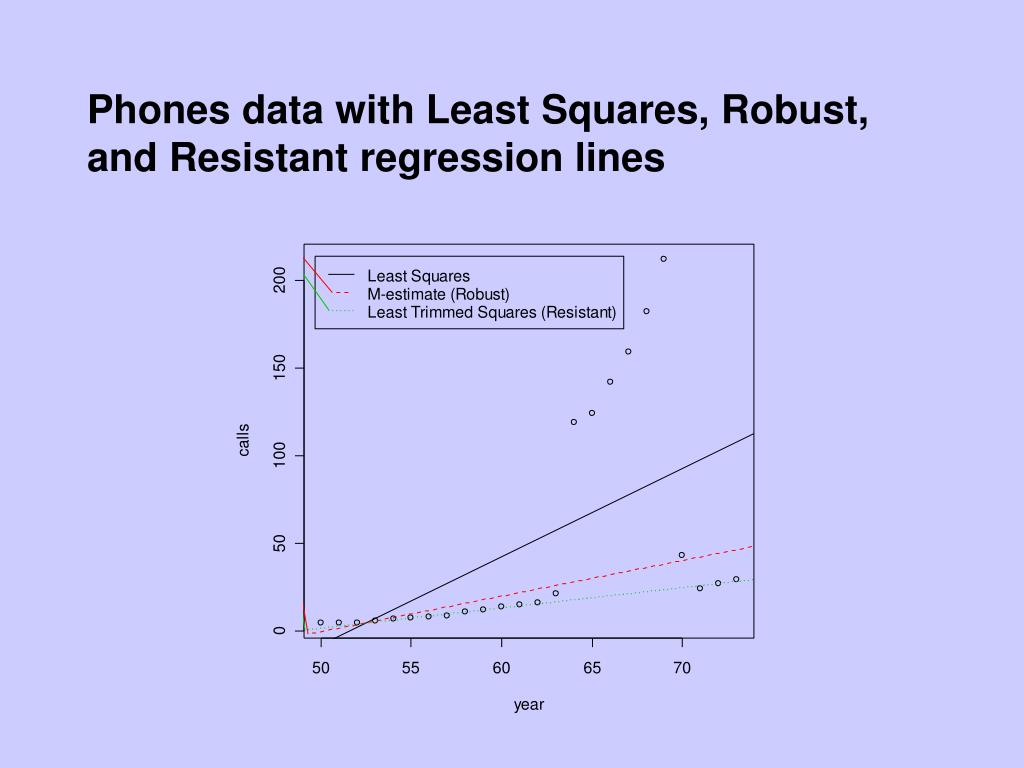 Phones data with Least Squares, Robust, and Resistant regression lines