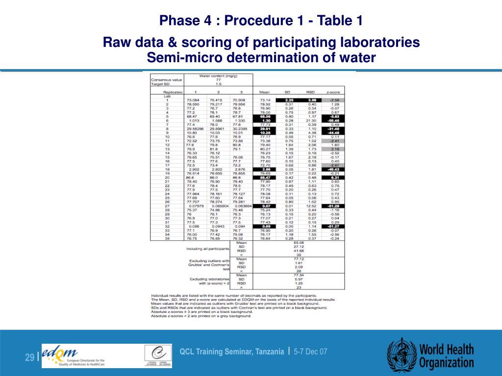 Phase 4 : Procedure 1 - Table 1