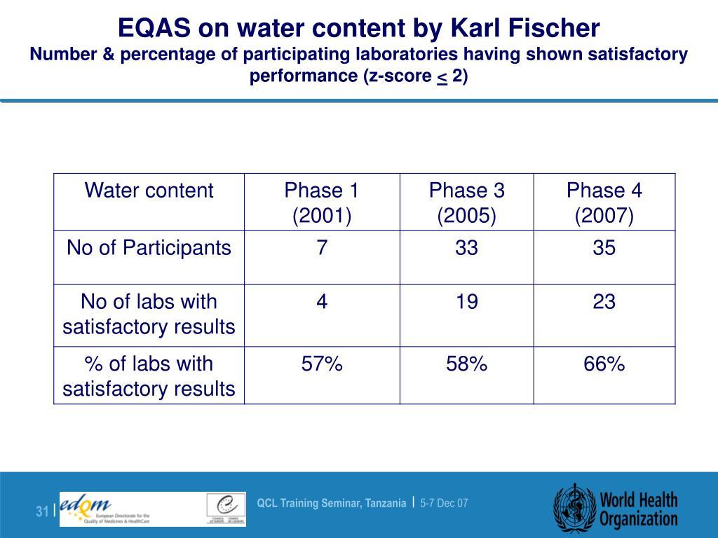 EQAS on water content by Karl Fischer