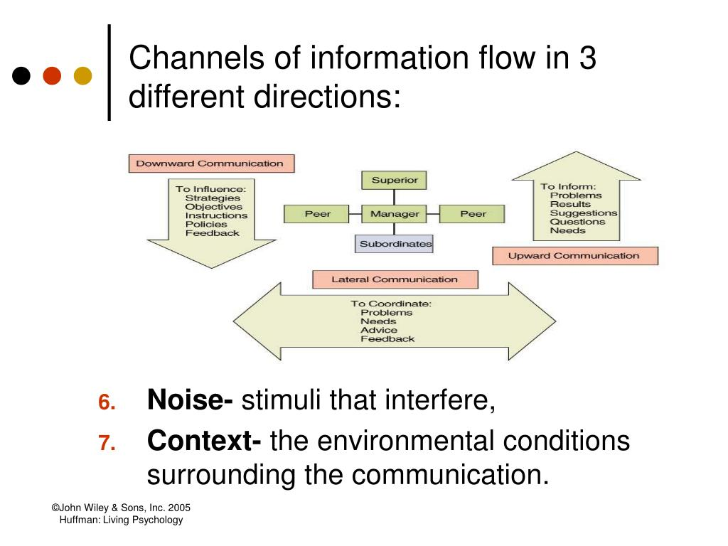 Channels of information flow in 3 different directions:
