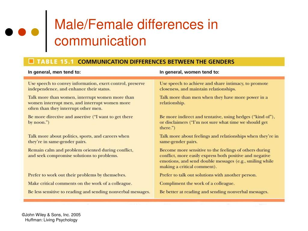 Male/Female differences in communication