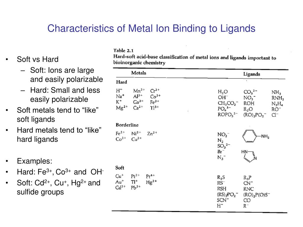 Characteristics of Metal Ion Binding to Ligands