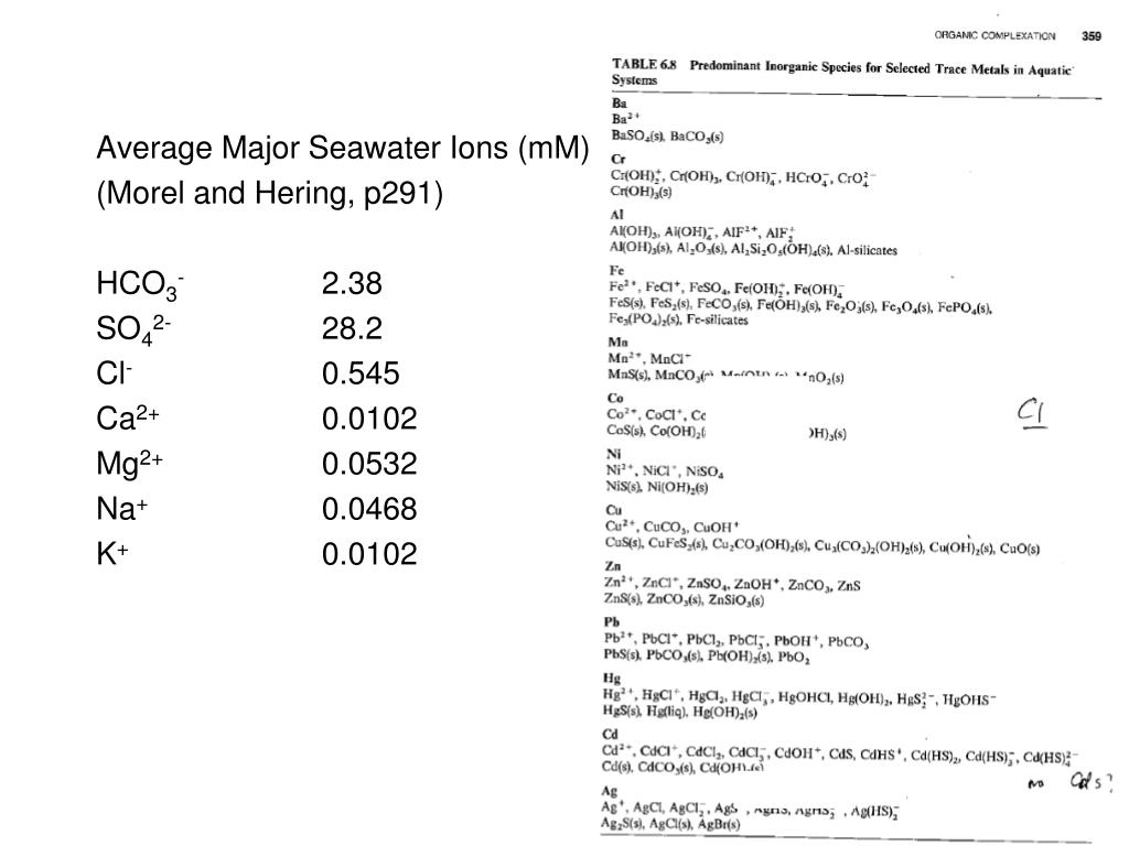 Average Major Seawater Ions (mM)