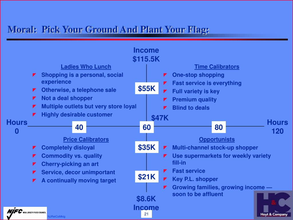 Moral:  Pick Your Ground And Plant Your Flag: