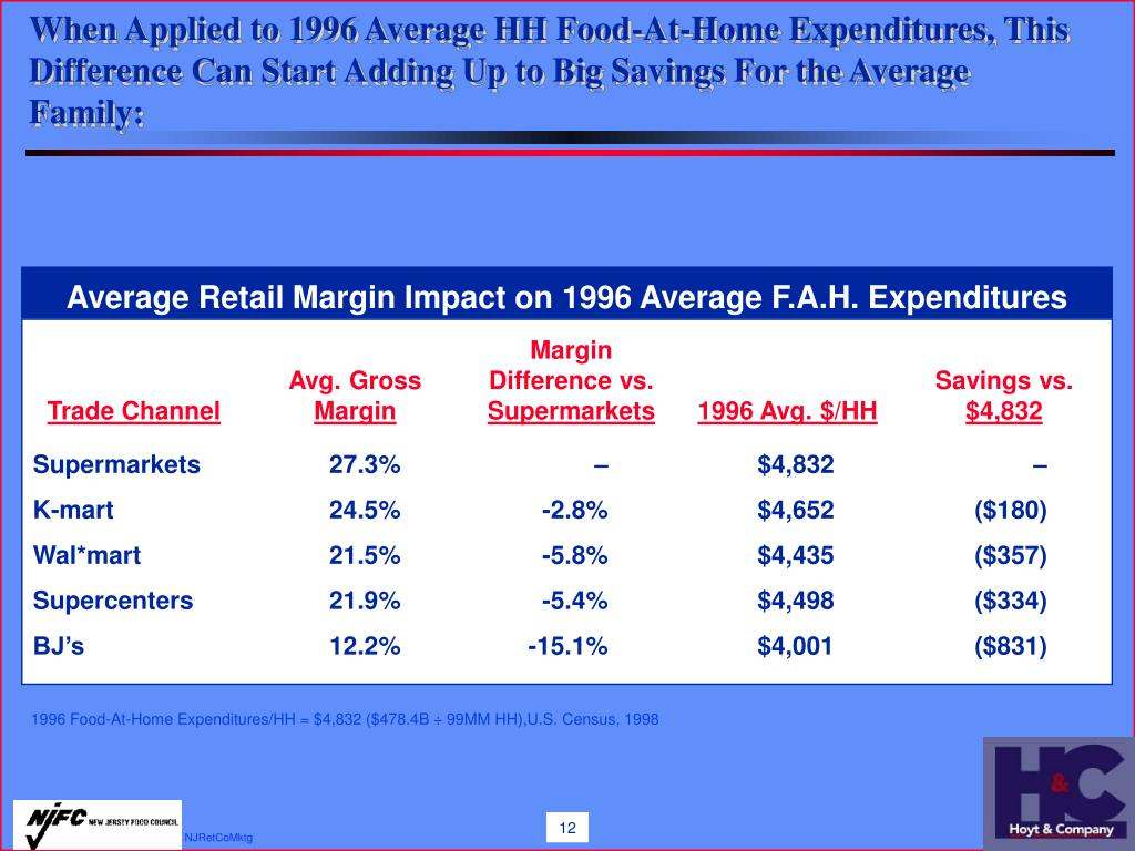 When Applied to 1996 Average HH Food-At-Home Expenditures, This Difference Can Start Adding Up to Big Savings For the Average Family: