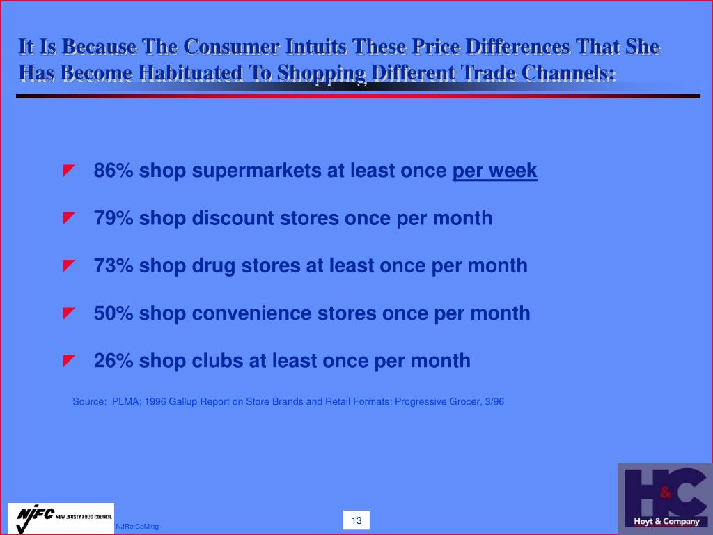 It Is Because The Consumer Intuits These Price Differences That She Has Become Habituated To Shopping Different Trade Channels:
