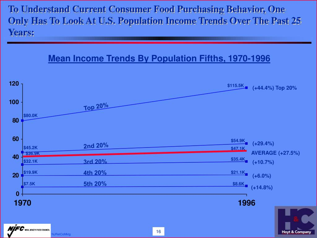 To Understand Current Consumer Food Purchasing Behavior, One Only Has To Look At U.S. Population Income Trends Over The Past 25 Years: