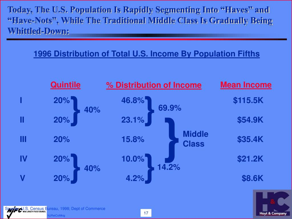 """Today, The U.S. Population Is Rapidly Segmenting Into """"Haves"""" and """"Have-Nots"""", While The Traditional Middle Class Is Gradually Being Whittled-Down:"""