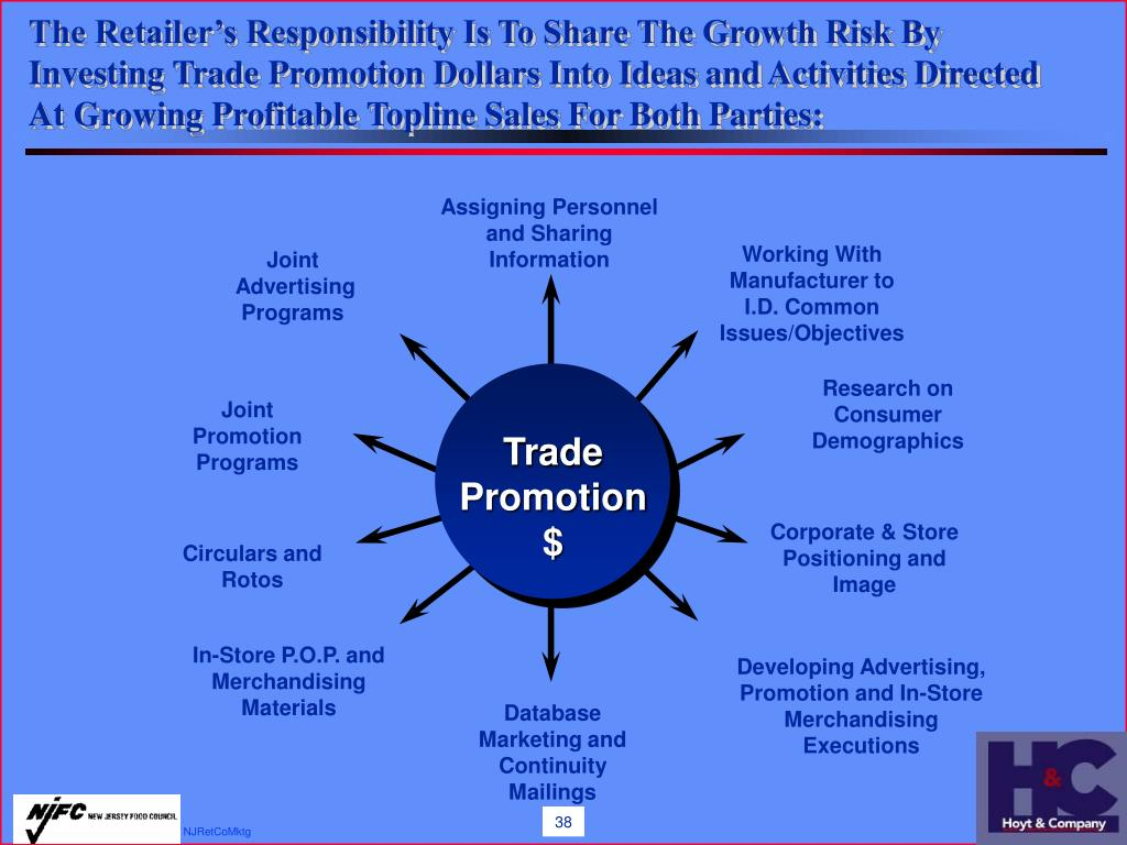 The Retailer's Responsibility Is To Share The Growth Risk By Investing Trade Promotion Dollars Into Ideas and Activities Directed At Growing Profitable Topline Sales For Both Parties: