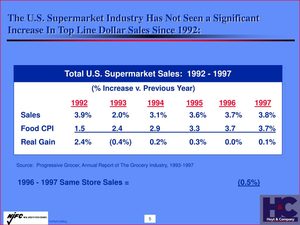 The U.S. Supermarket Industry Has Not Seen a Significant Increase In Top Line Dollar Sales Since 1992:
