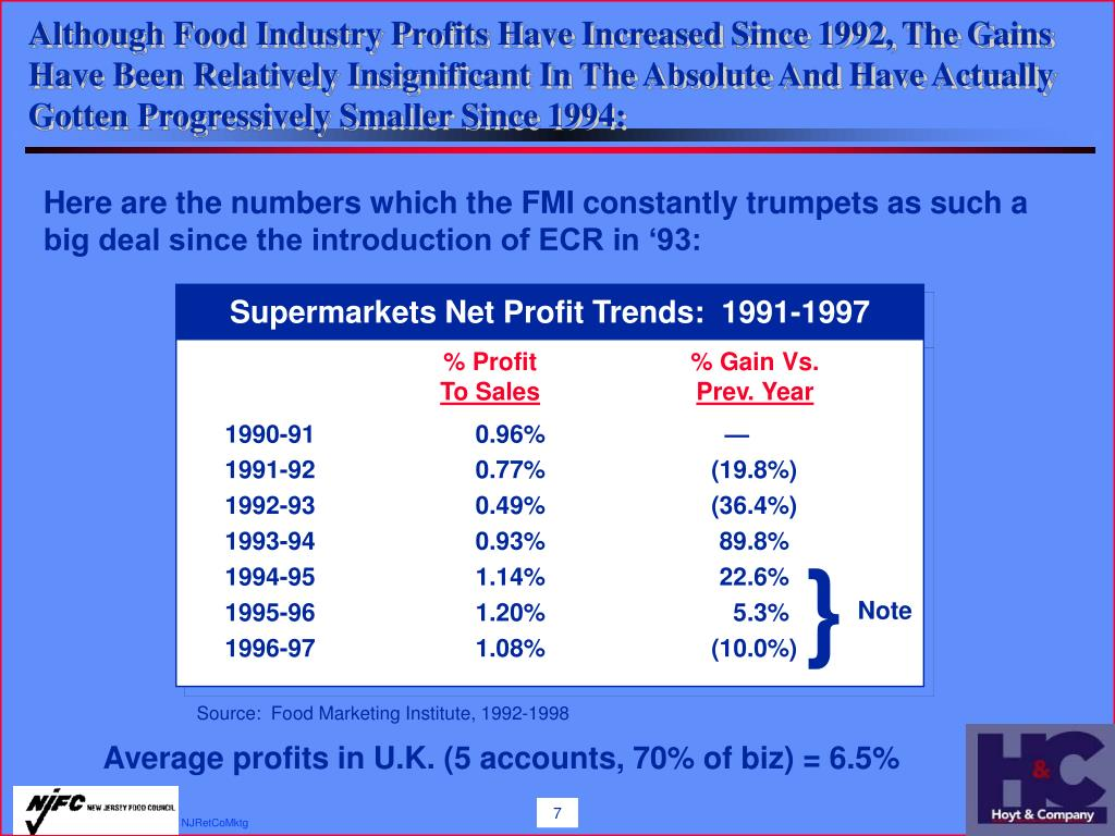 Although Food Industry Profits Have Increased Since 1992, The Gains Have Been Relatively Insignificant In The Absolute And Have Actually Gotten Progressively Smaller Since 1994: