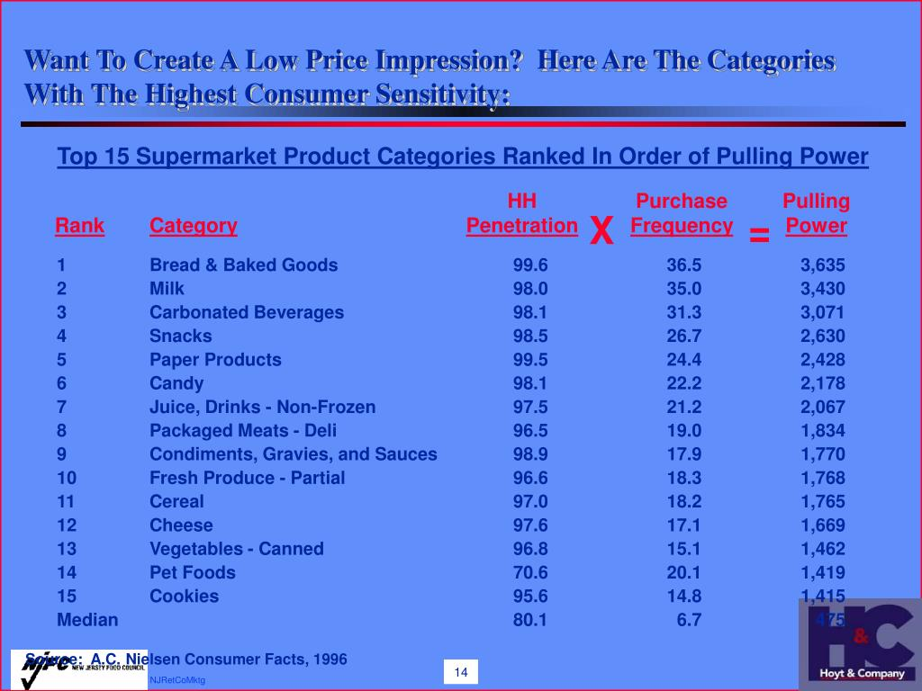 Want To Create A Low Price Impression?  Here Are The Categories With The Highest Consumer Sensitivity: